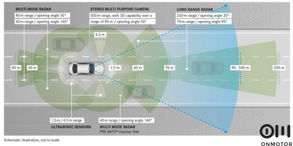 Mercedes-Benz E-Klasse, Sensoren (englische Version)