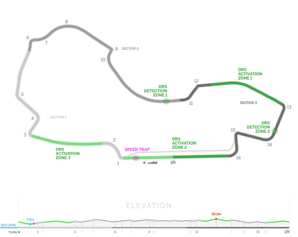 Horario Formula 1 | Circuito de Albert Park | GP Rolex de Australia | Melbourne